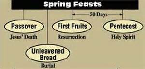 Spring Feasts are Prophetic of Jesus